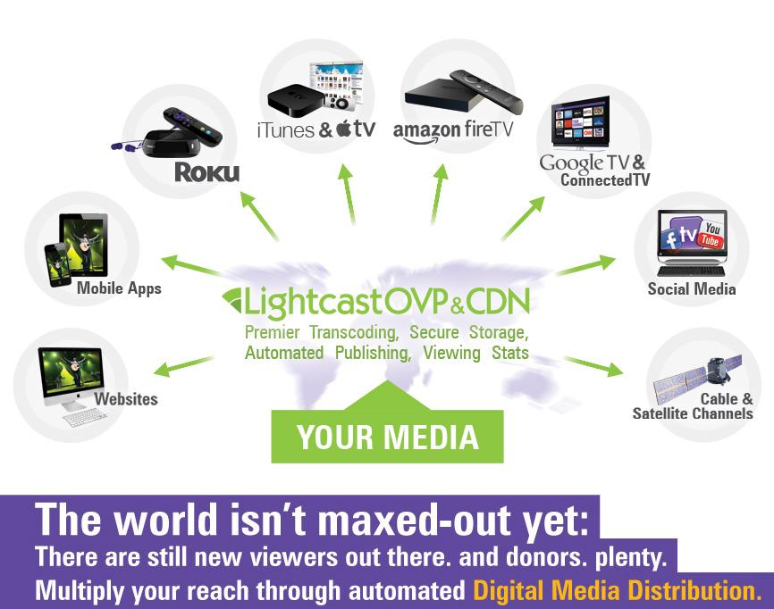 Digital Media Distribution