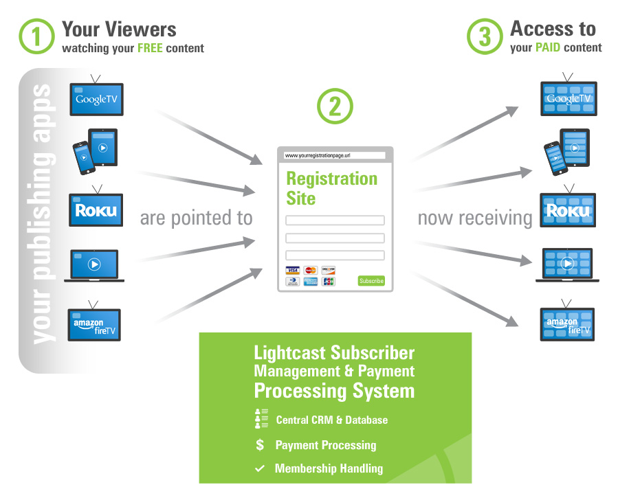 subscription_and_payment