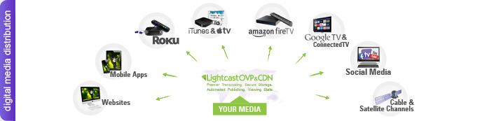 Lightcast Digital Media Distribution